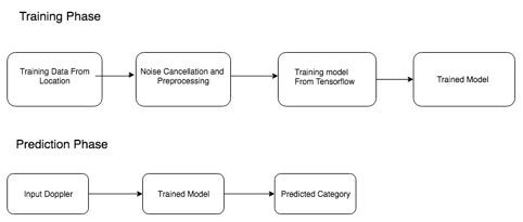 Logical flow of events for the two phases in the Machine Learning Process