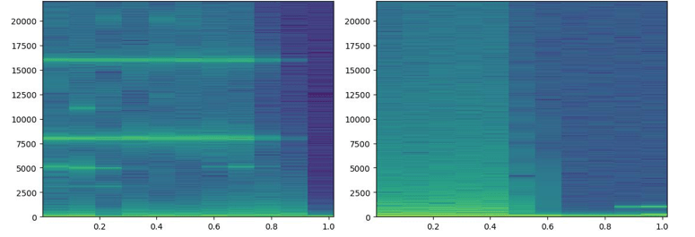 Spectrograph of doppler sound used for Machine Learning, India